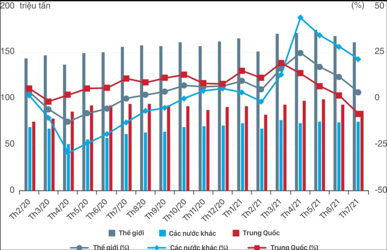 [Báo cáo] Thị trường thép tháng 8: Nhu cầu thép dự kiến sẽ giảm chậm để cân bằng với mức giá tăng cao